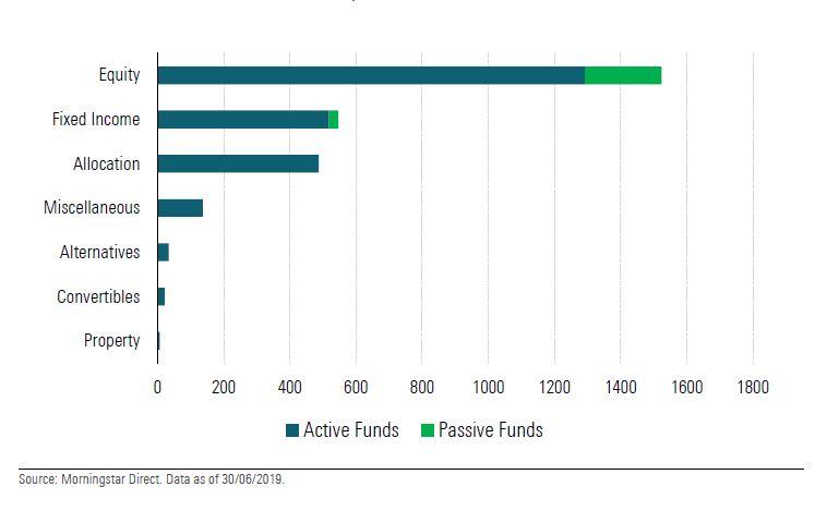 Fondi sostenibili europei per asset class