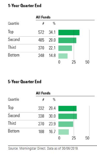 Performance dei fondi sostenibili nella rispettiva categoria di appartenenza
