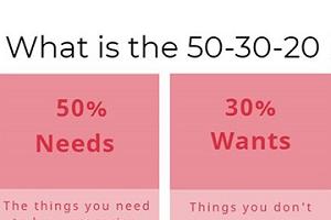 Sparande 50 30 20 regeln 300x200