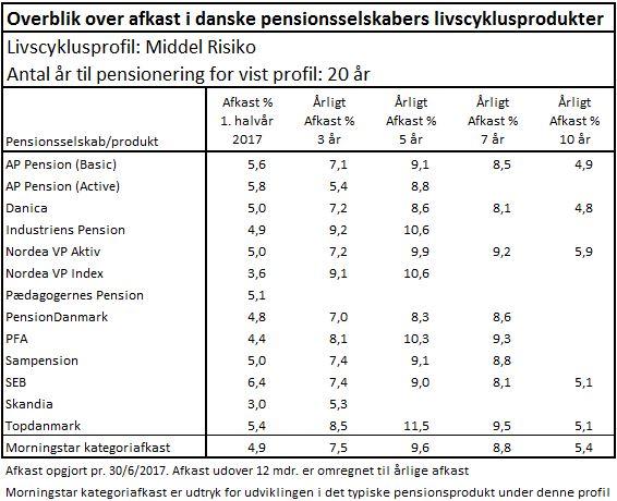 Afkast i pensionsselskabers livscyklusprodukter