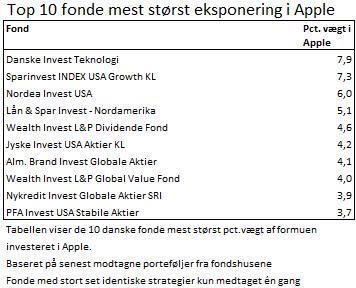Apple i danske fonde