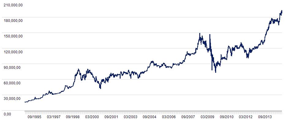 Cours de Bourse de Berkshire Hathaway
