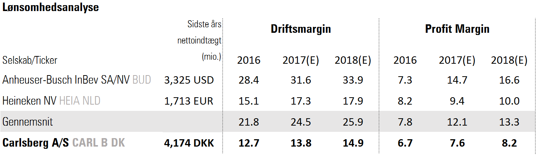 Carlsbergs marginer