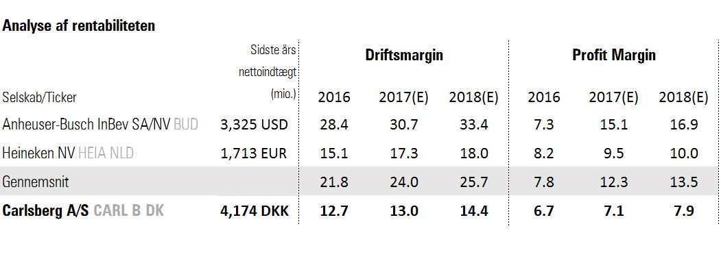 Carlsberg comparable analysis