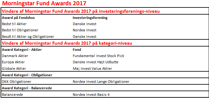 Morningstar Fund Awards Denmark 2017