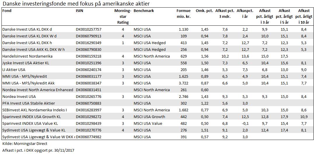 Danske Fonde med fokus på amerikanske aktier