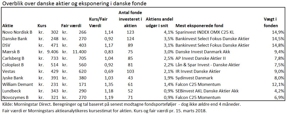 Danske Aktier i Danske Fonde