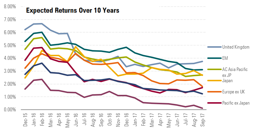 Expected returns over the next 10 years