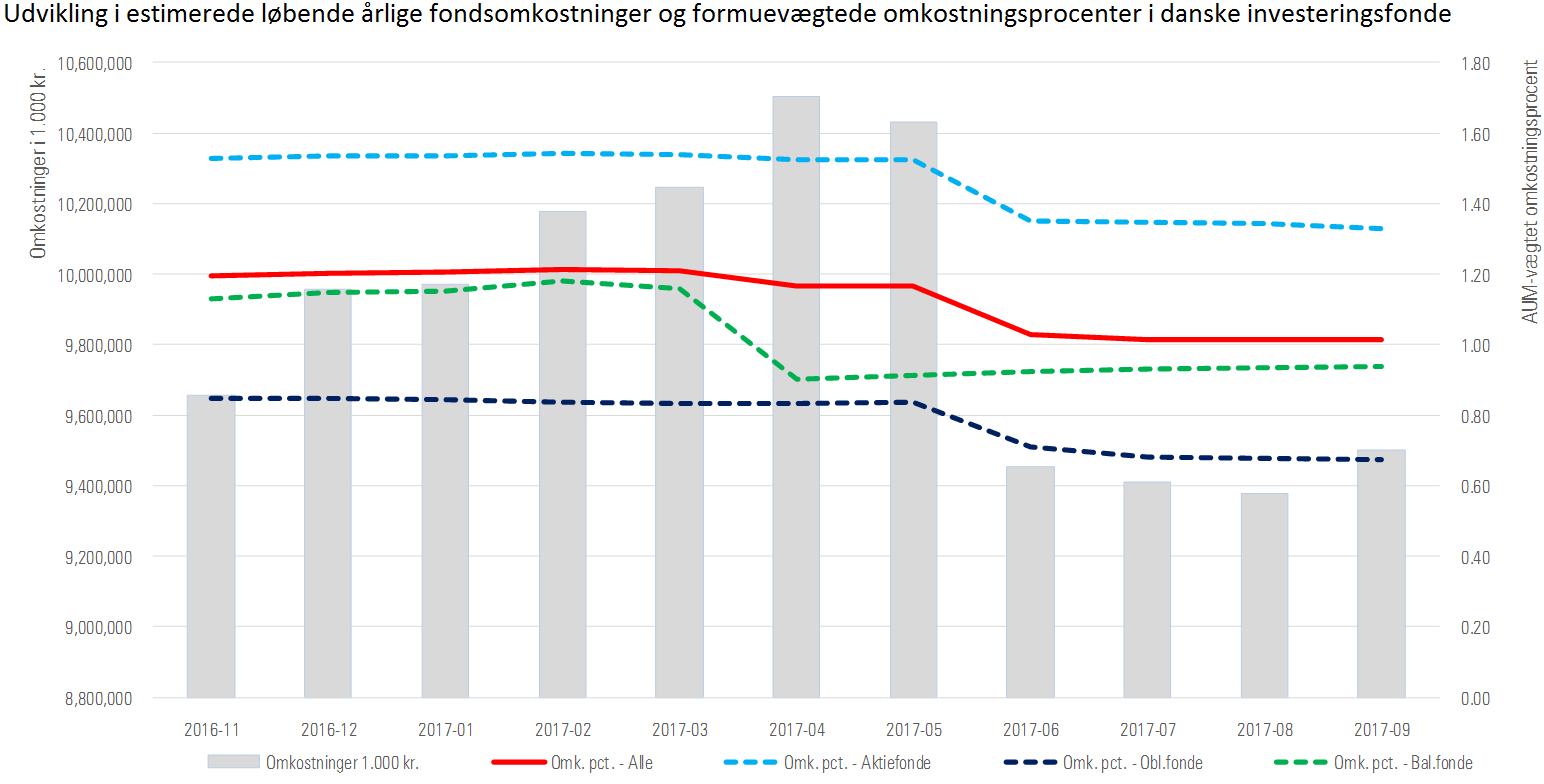 Danske fondsomkostninger