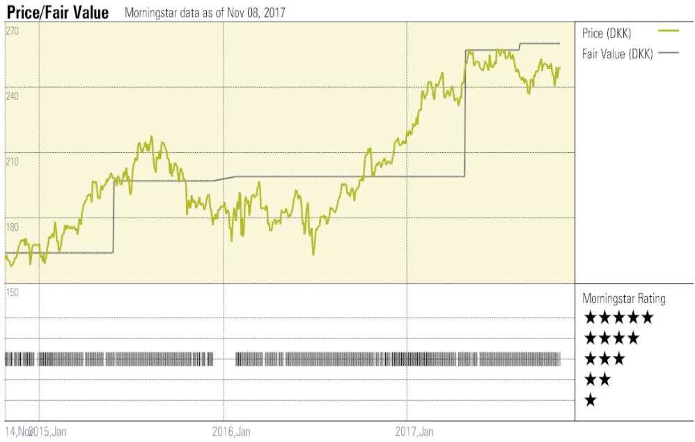 Maersk Price/Fair Value