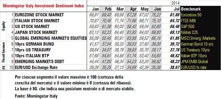 Morningstar Italy Investment Sentiment Index