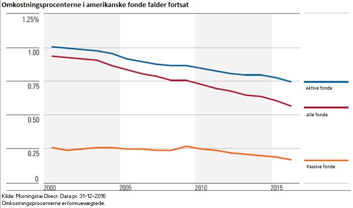 Omkostningsprocenterne i amerikanske fonde falder fortsat