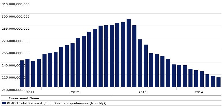 Pimco Total Return fund size
