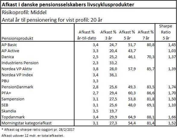 Pensionsselskabers Livscyklusprodukter