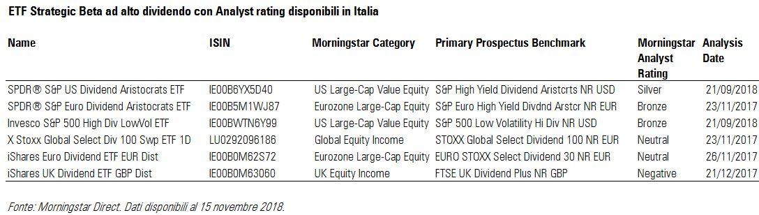ETF Strategic Beta High Dividend