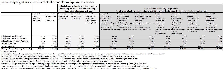 Sammenligning af investors efter-skat afkast ved forskellige skattescenarier