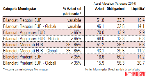 Morningstar Rating Analyse: Die besten grossen Fondsanbieter