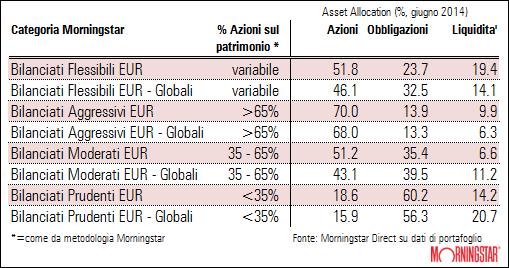 Morningstar Rating Analyse: Die besten grossen Fondsanbieter