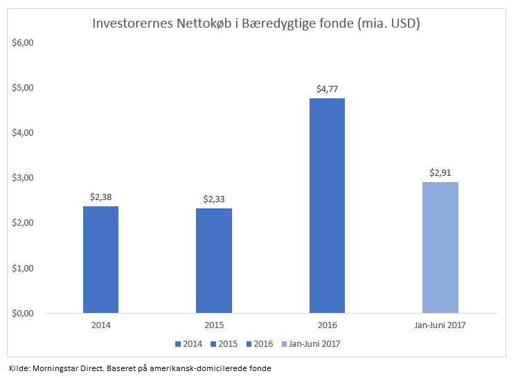 Investorernes nettokøb i bæredygtige fonde