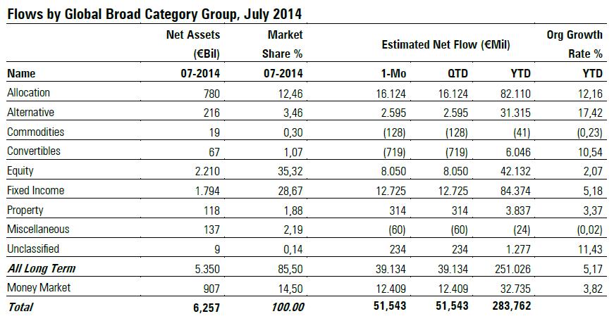 Flussi Netti nei Fondi Europei a luglio