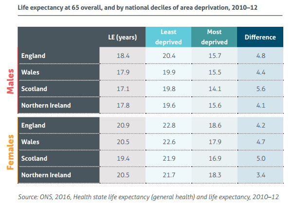 Life expectancy at 65 for men and women by geographical region