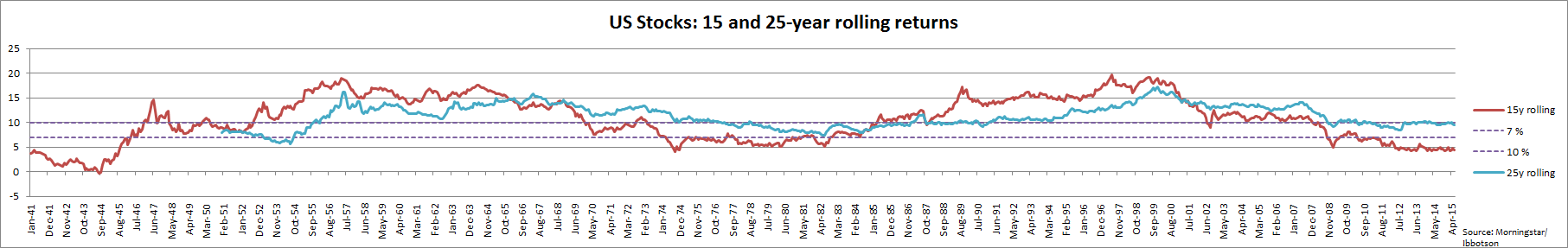 US Stocks 15 and 25 year rolling returns Ibbotson data