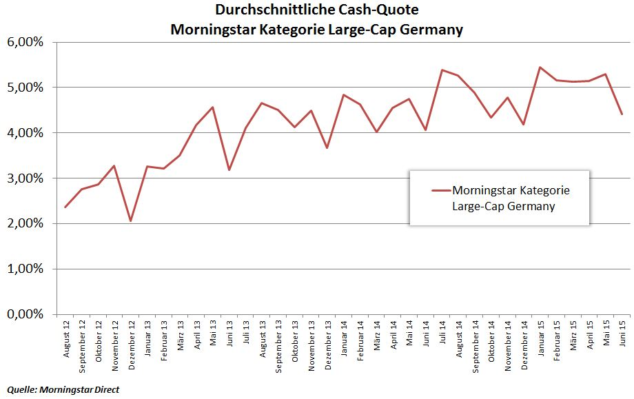 Cash-Quote Fonds mit Deutschen Standardwerten