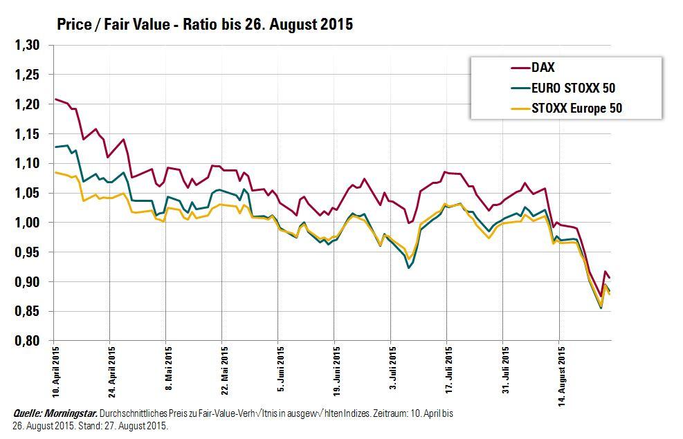 Price-Fair-Value-Europe