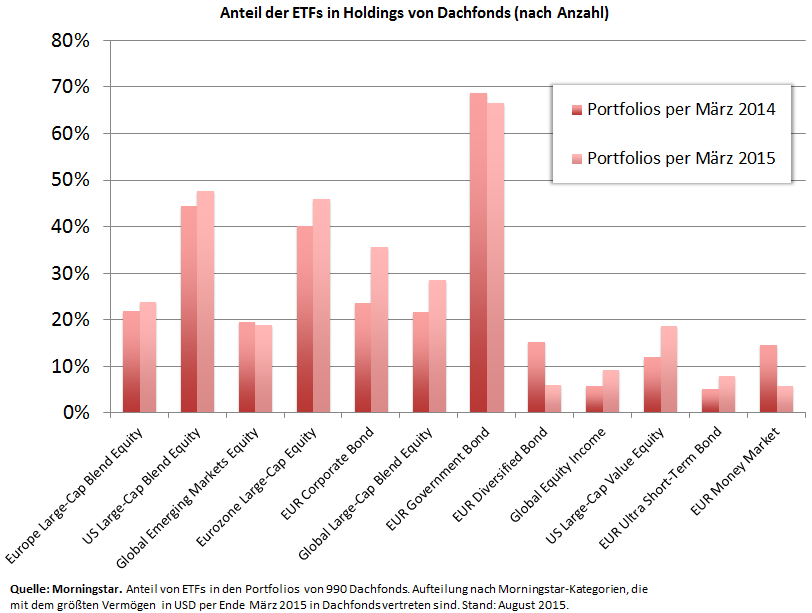 Anteil ETFs in Holdings nach morningstar Kategorie