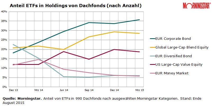 Anteil ETFs in Dachfonds nach Morningstar Kategorien
