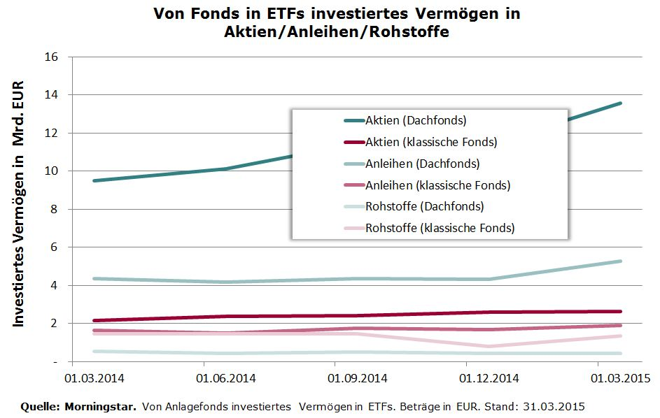 In ETFs invested by Funds after Categories