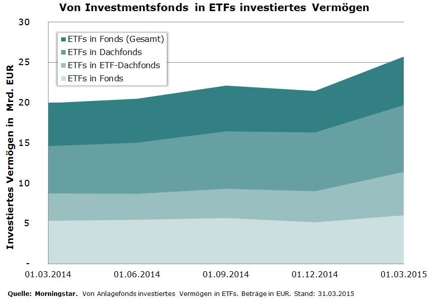 By Funds invested in ETFs