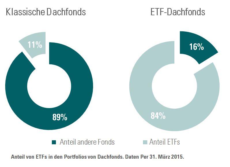 Anteile ETFs in Dachfonds