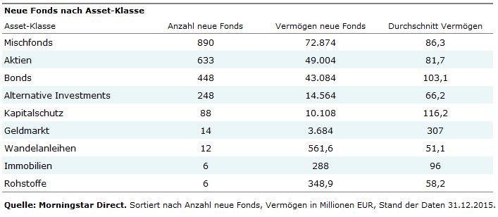 New Funds 2015 after Asset Classes