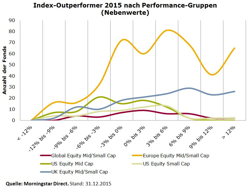 Outperformance 2015 Nebenwerte