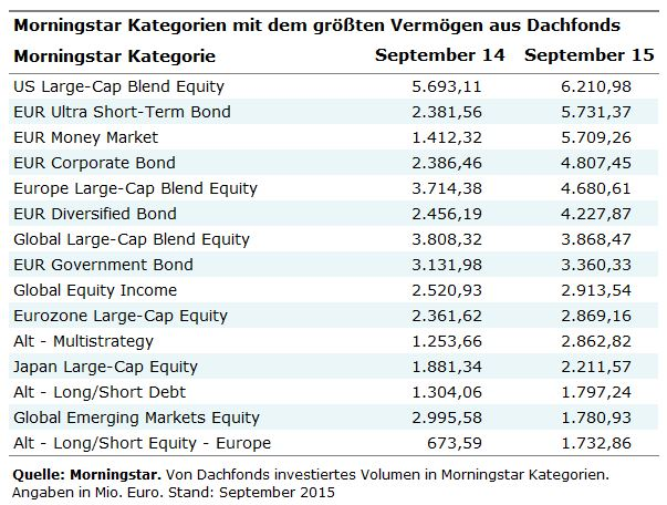 Kategorien nach Dachfonds Investments