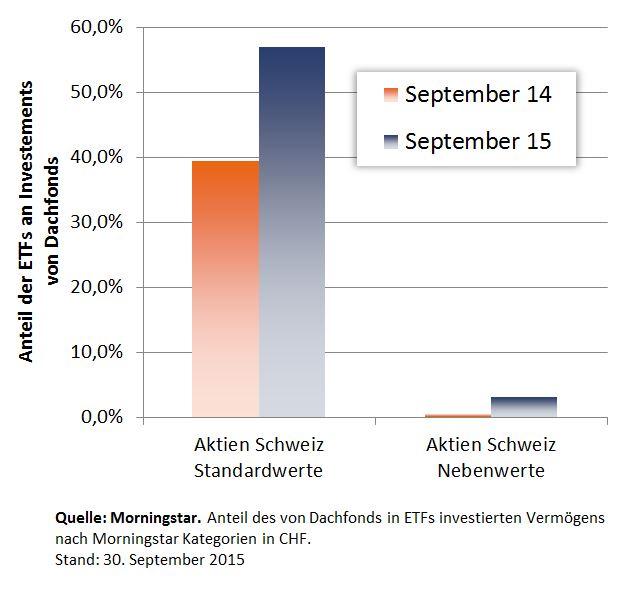 ETF-Anteil in Dachfonds Kategorien Aktien Schweiz