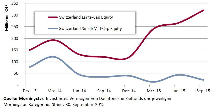 Entwicklung Dachfonds Investments in Zielfonds Schweiz