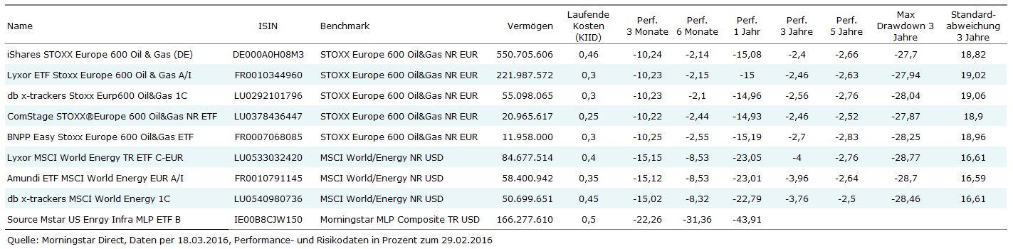 ETFs Sector Energy