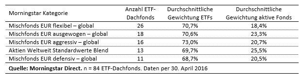 ETF-Dachfonds und Zielfonds-Gewichtungen