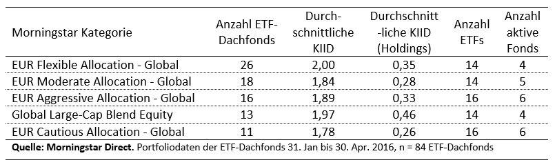 Kosten der Dachfonds-Holdings