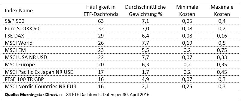 Beliebteste Indizes in ETF-Dachfonds