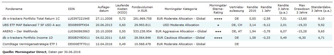 ETF-Portfolios mit günstigen Kosten