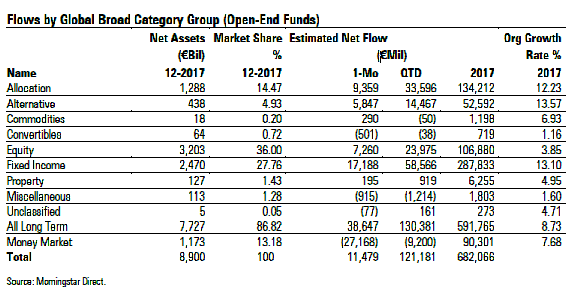 European fund flows in 2017 by asset class