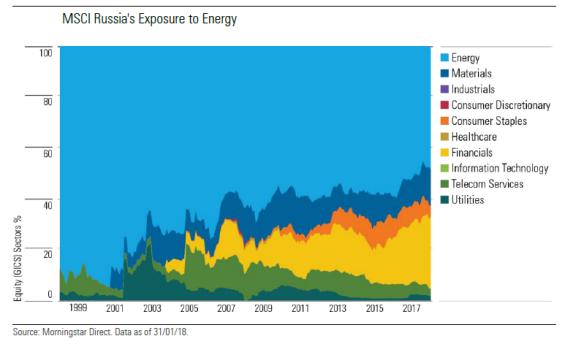 MSCI Russia sector exposure energy