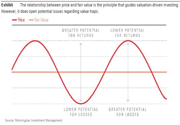 The relationship between price and fair value guides valuation driven investing