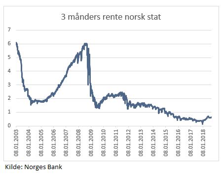 3 måneders statsrente siden 2003, kilde: Norges Bank