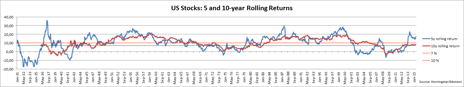 5 and 10 year rolling returns Ibbotson data