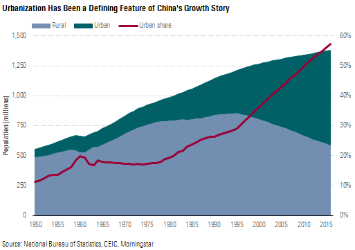 urbanisation has been a defining feature of China's growth story