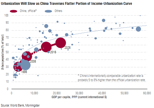 urbanisation will slow as China traverses flatter portion of income-urbanisation curve